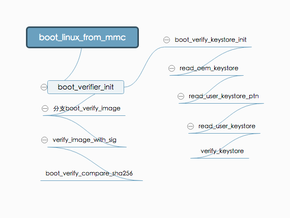 boot_verify_flow