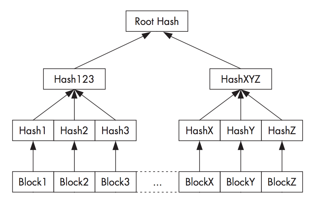 dm-verity_hash-tree